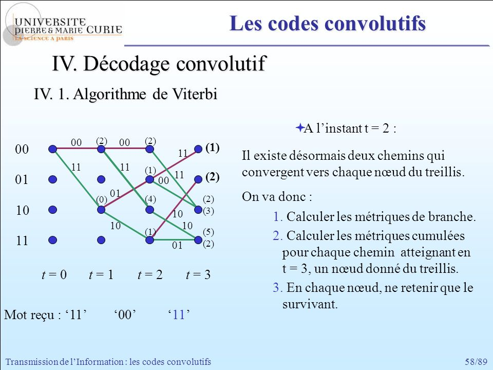 IV. Décodage convolutif