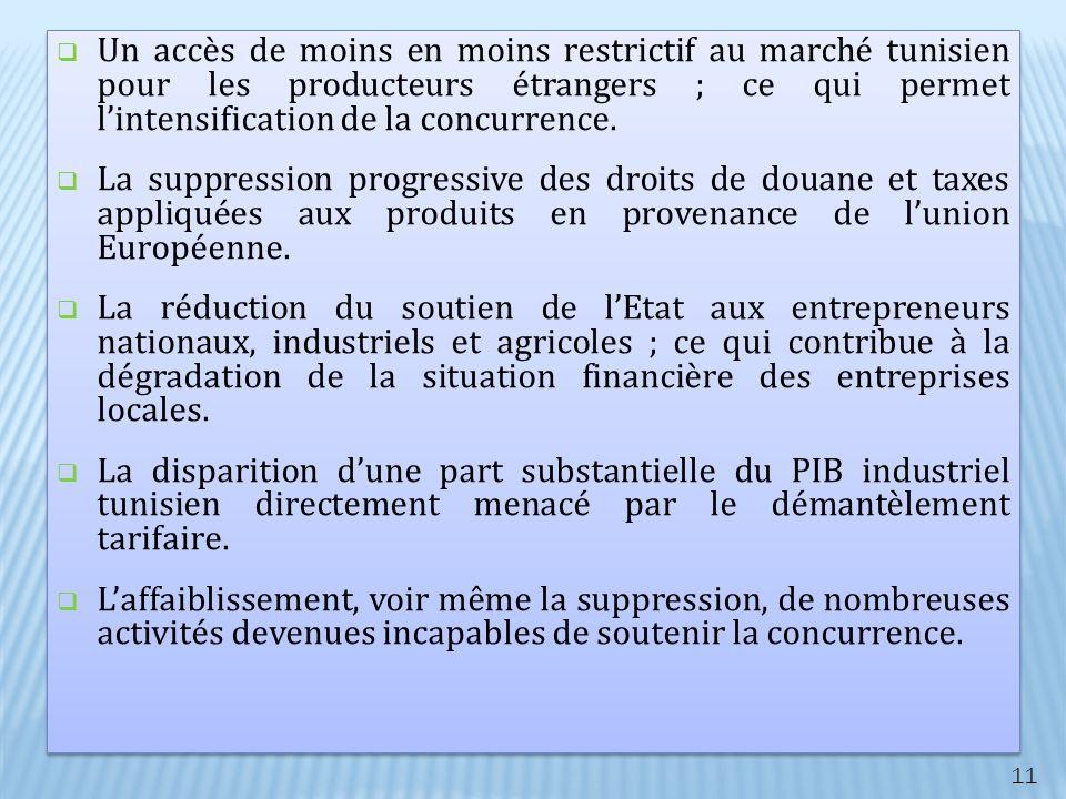 Un accès de moins en moins restrictif au marché tunisien pour les producteurs étrangers ; ce qui permet l'intensification de la concurrence.