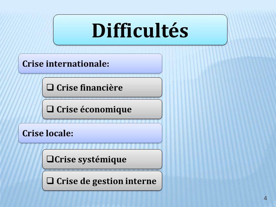 Difficultés Crise internationale: Crise financière Crise économique