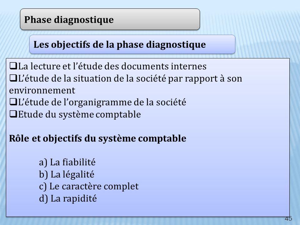 Phase diagnostique Les objectifs de la phase diagnostique. La lecture et l'étude des documents internes.