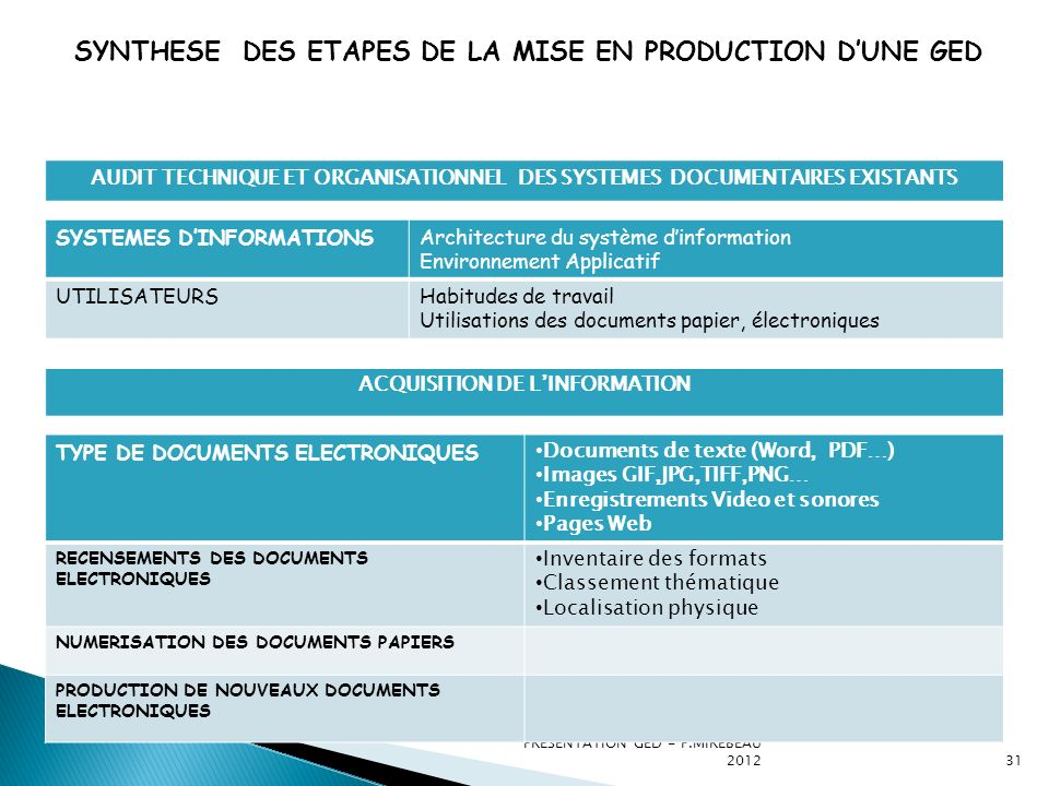 SYNTHESE DES ETAPES DE LA MISE EN PRODUCTION D'UNE GED