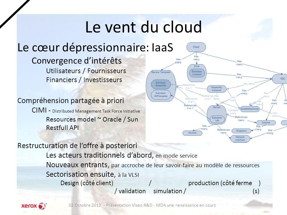 Le vent du cloud Le cœur dépressionnaire: IaaS Convergence d'intérêts