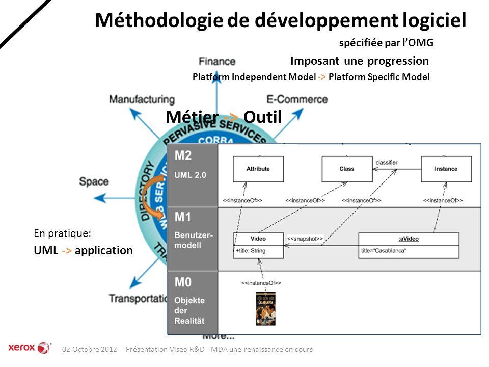 Méthodologie de développement logiciel