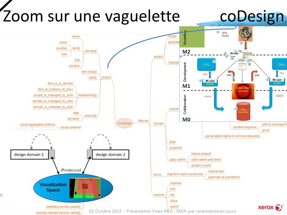 Zoom sur une vaguelette coDesign