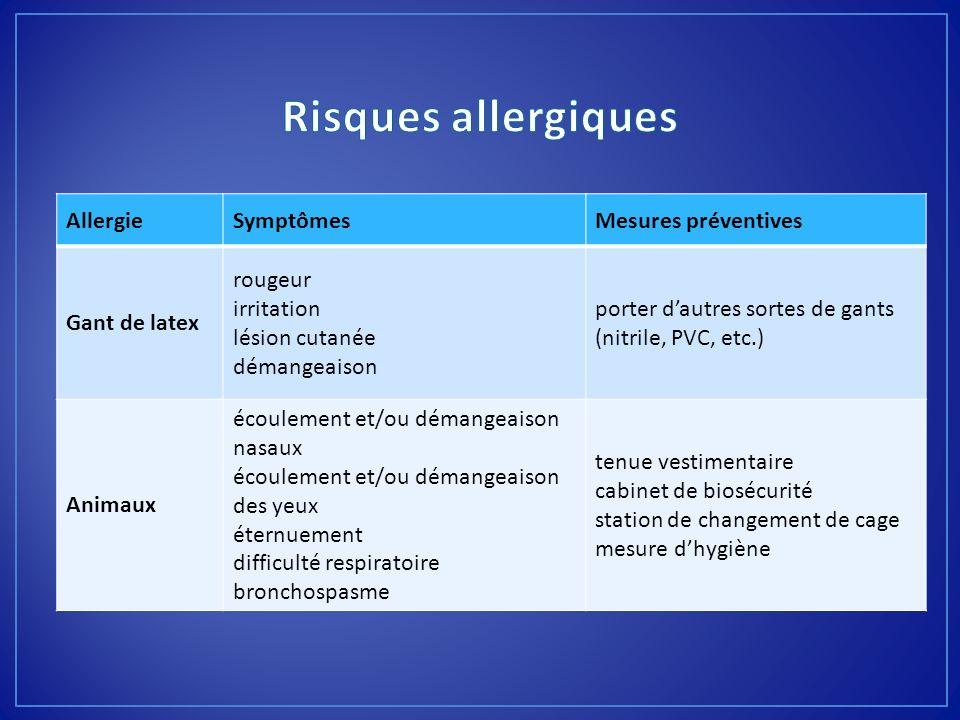 Risques allergiques Allergie Symptômes Mesures préventives