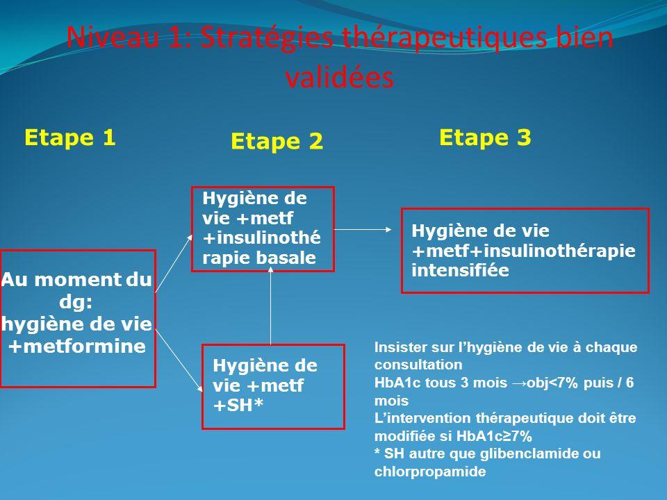 Niveau 1: Stratégies thérapeutiques bien validées