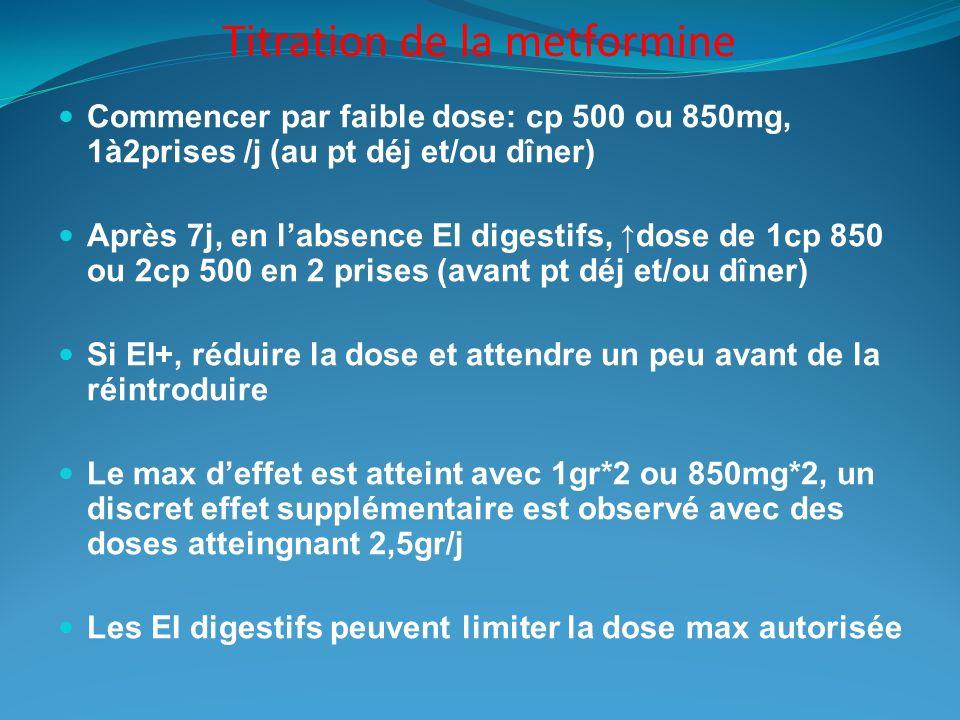 Titration de la metformine