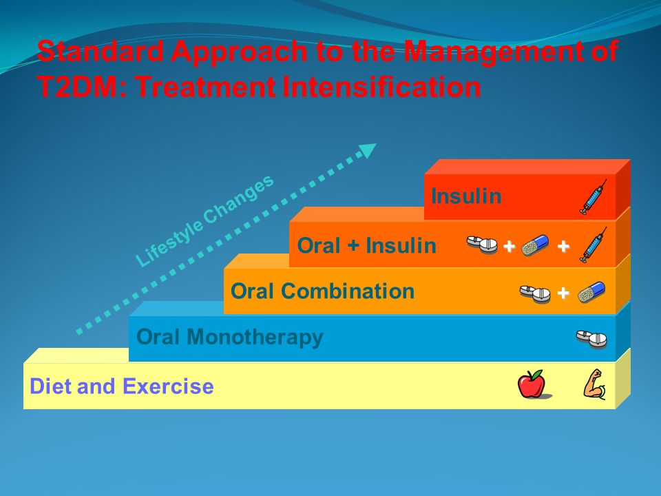 Standard Approach to the Management of T2DM: Treatment Intensification