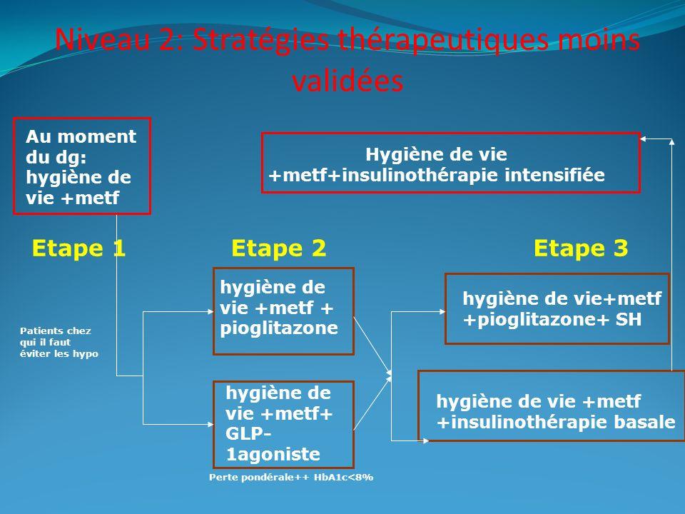 Niveau 2: Stratégies thérapeutiques moins validées