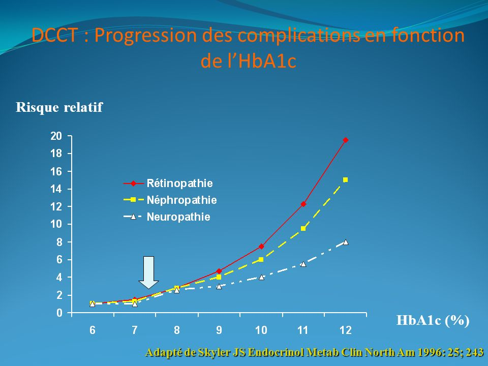 DCCT : Progression des complications en fonction de l'HbA1c