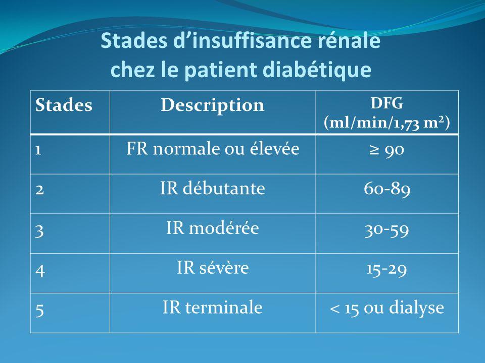 Stades d'insuffisance rénale chez le patient diabétique