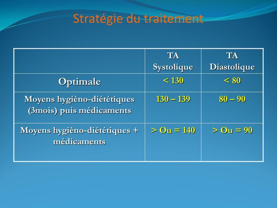 Stratégie du traitement