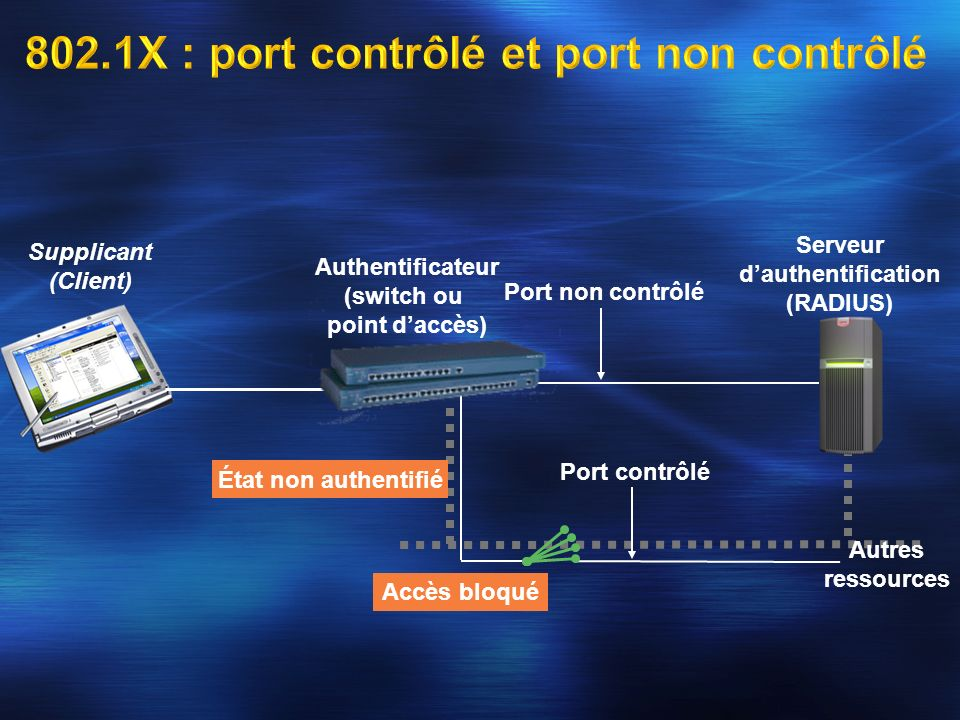 802.1X : port contrôlé et port non contrôlé