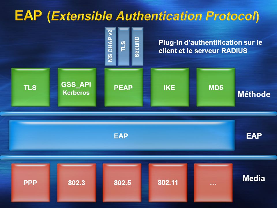 EAP (Extensible Authentication Protocol)