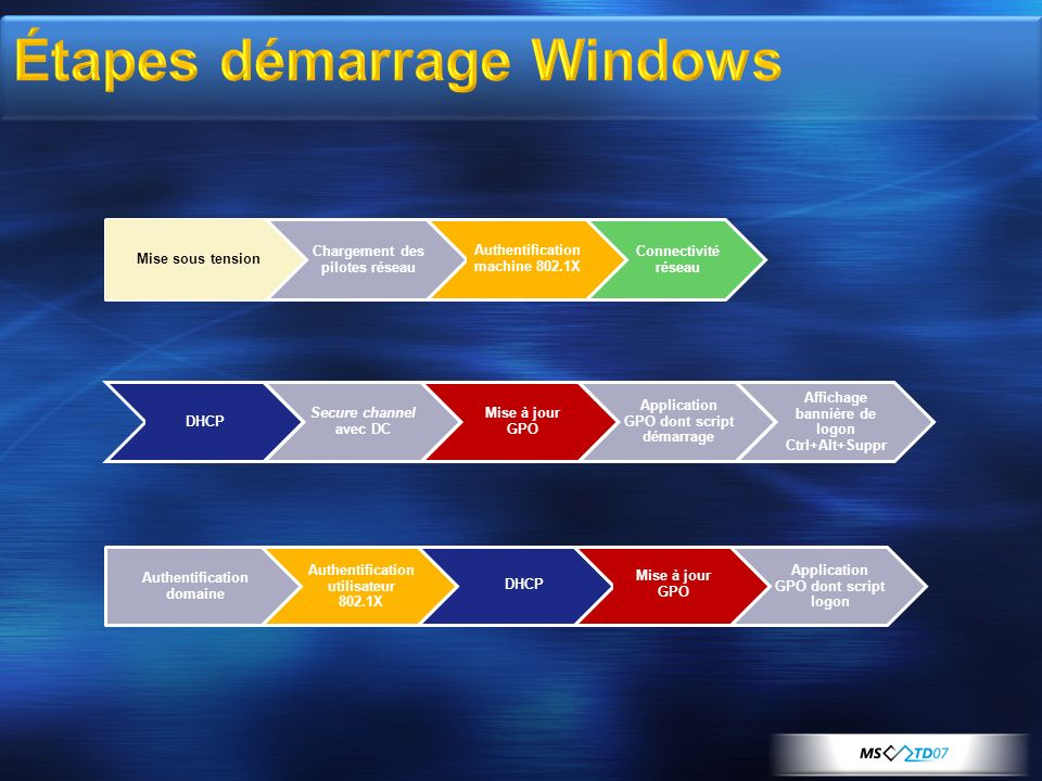 Étapes démarrage Windows