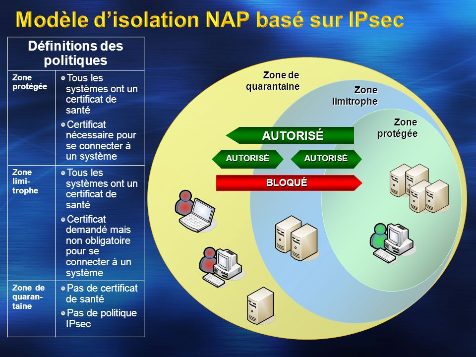 Modèle d'isolation NAP basé sur IPsec
