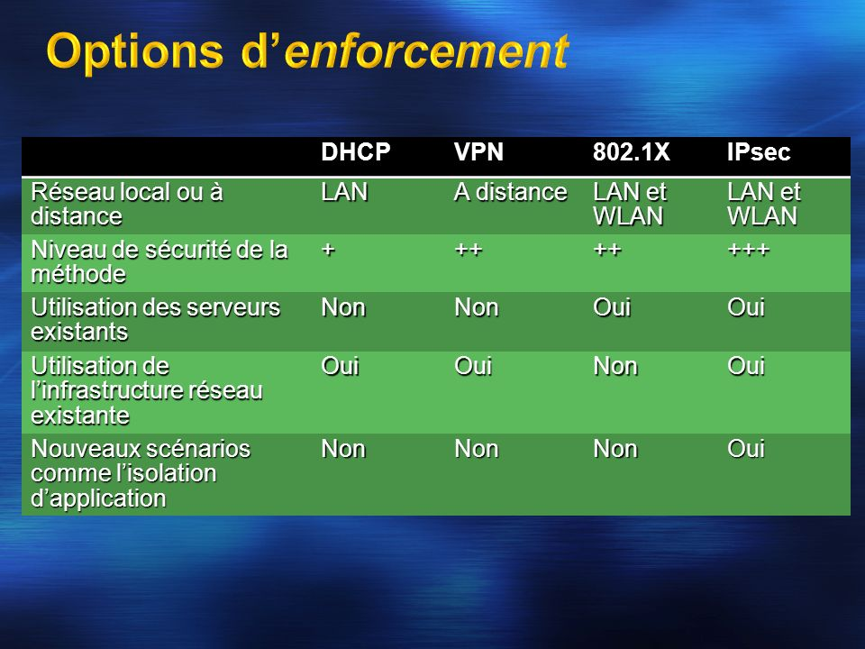 Options d'enforcement