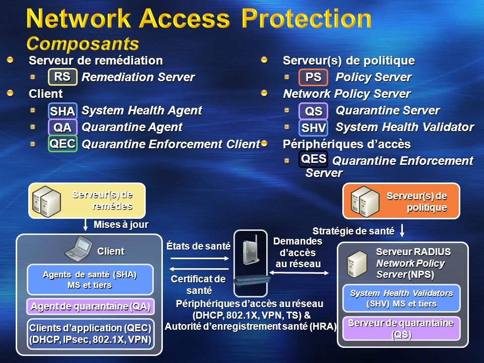 Network Access Protection Composants