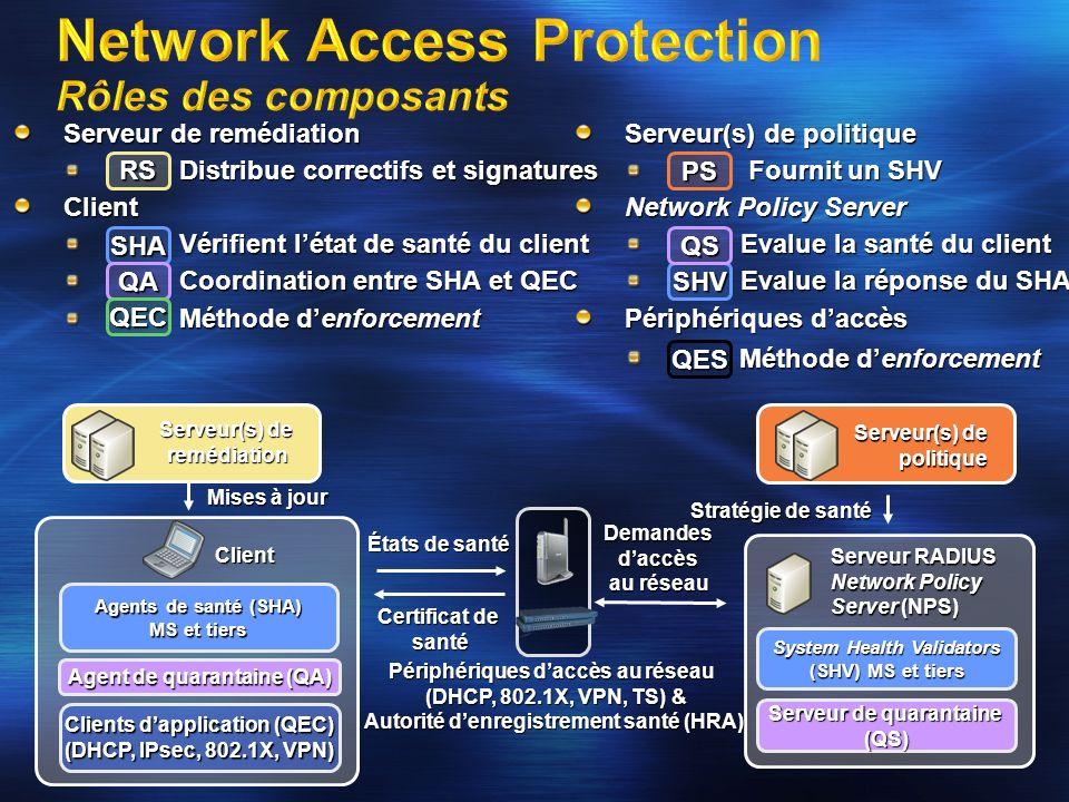 Network Access Protection Rôles des composants