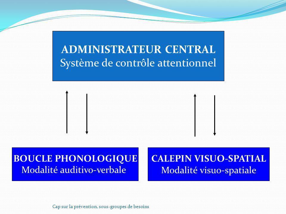 ADMINISTRATEUR CENTRAL Système de contrôle attentionnel