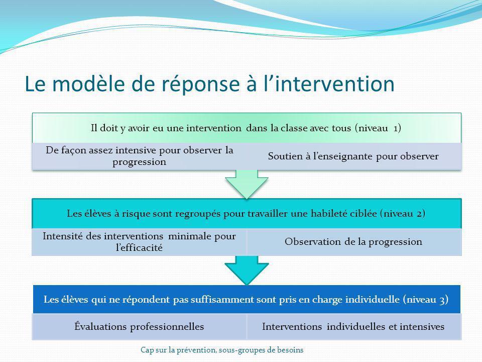 Le modèle de réponse à l'intervention