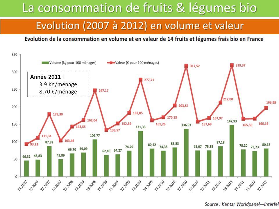 La consommation de fruits & légumes bio