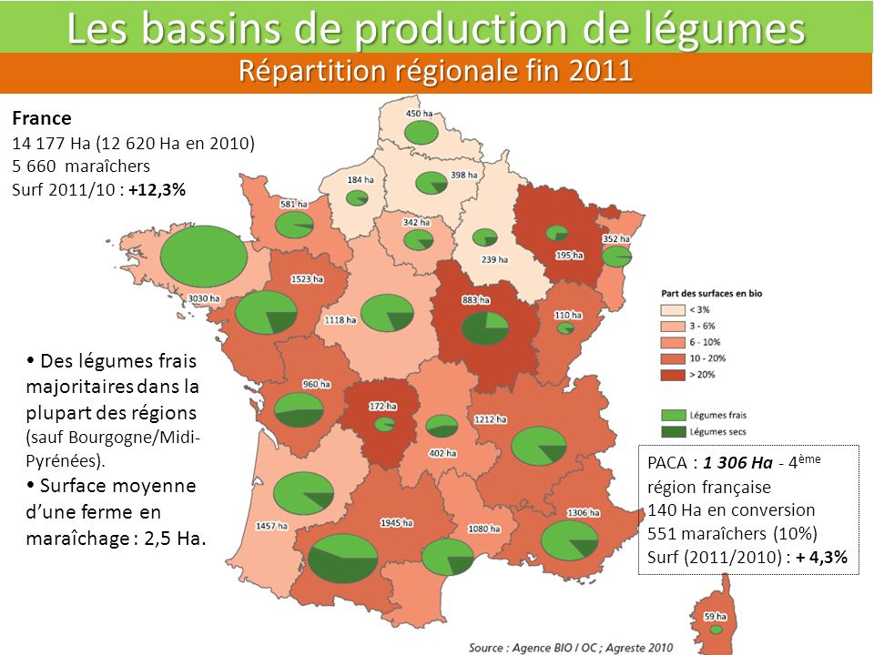 Les bassins de production de légumes