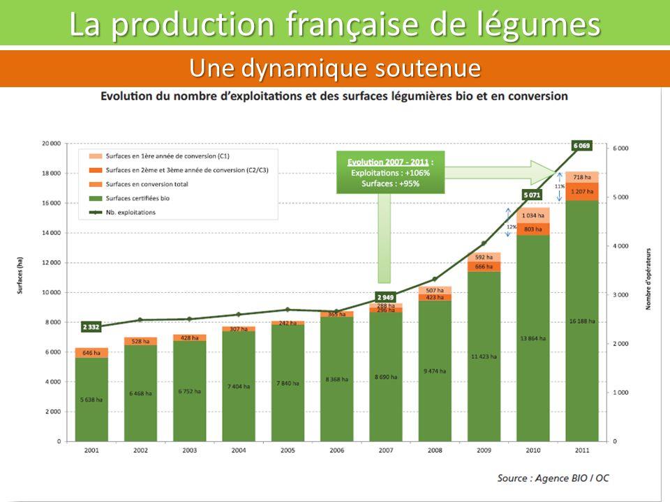 La production française de légumes