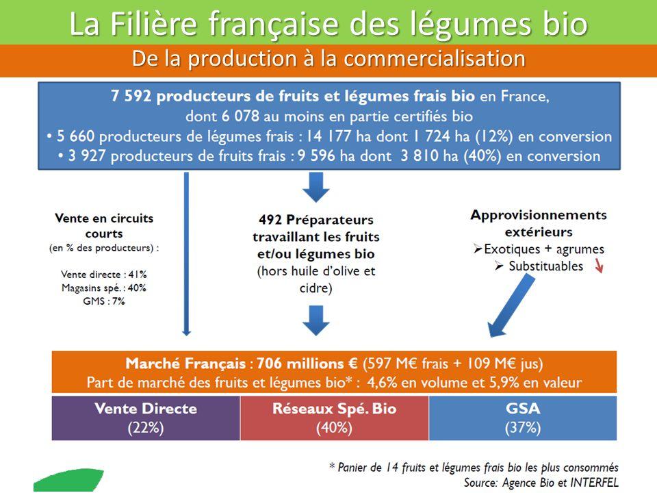 La Filière française des légumes bio
