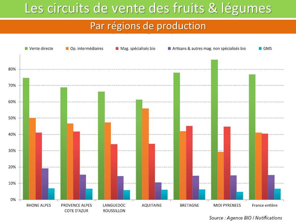 Les circuits de vente des fruits & légumes