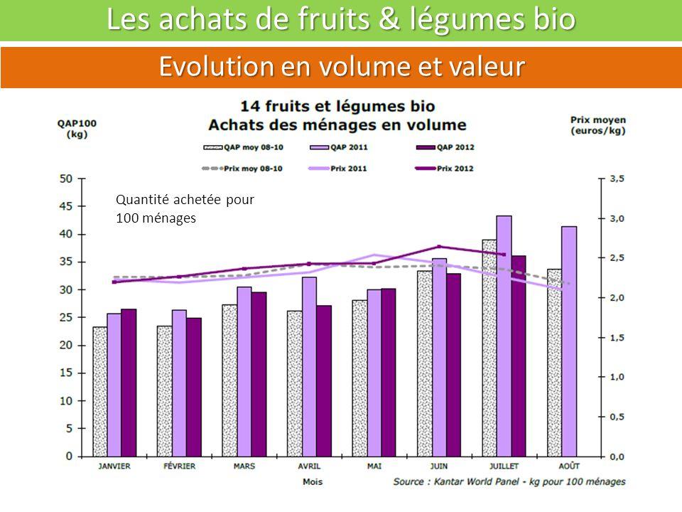 Les achats de fruits & légumes bio