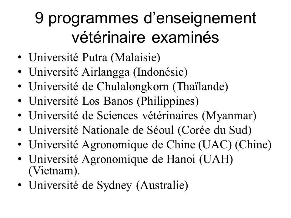 9 programmes d'enseignement vétérinaire examinés