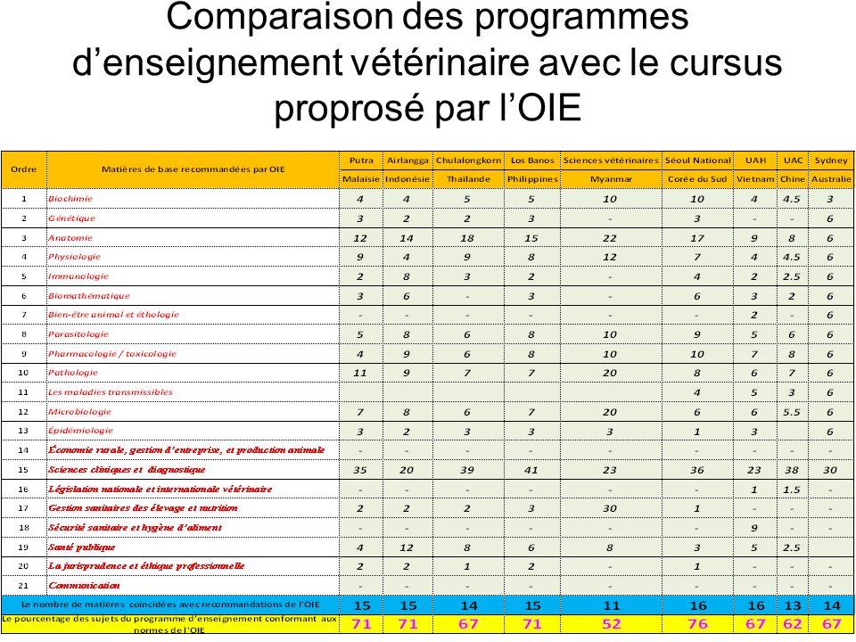 Comparaison des programmes d'enseignement vétérinaire avec le cursus proprosé par l'OIE