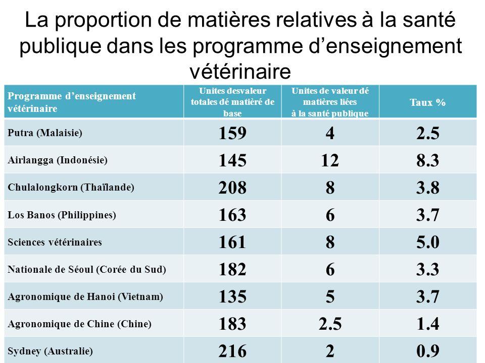 La proportion de matières relatives à la santé publique dans les programme d'enseignement vétérinaire