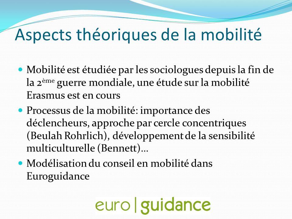 Aspects théoriques de la mobilité