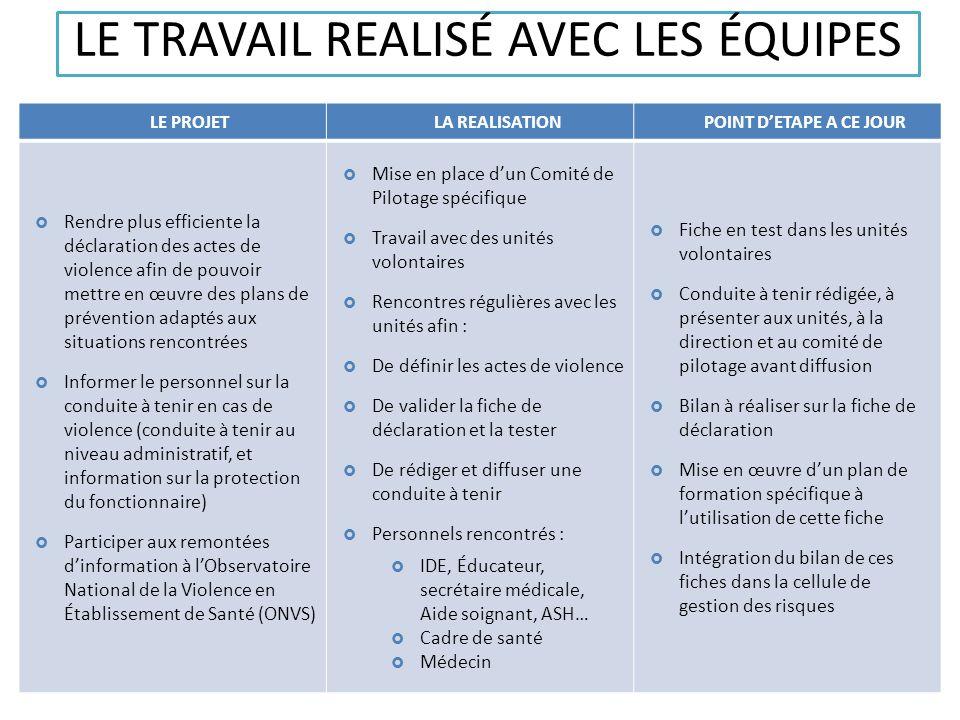 LE TRAVAIL REALISÉ AVEC LES ÉQUIPES