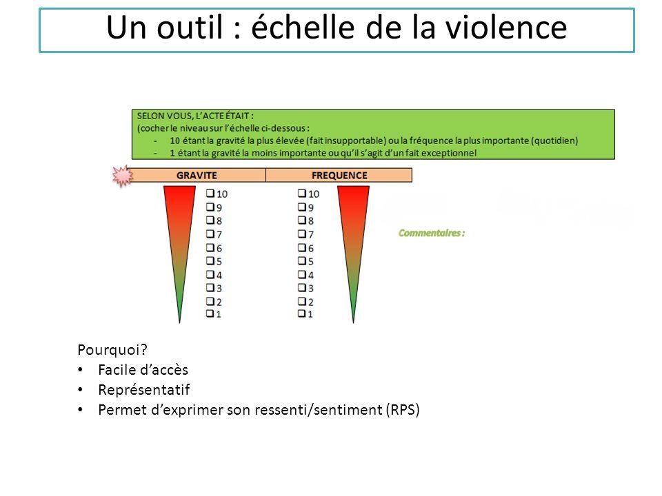 Un outil : échelle de la violence