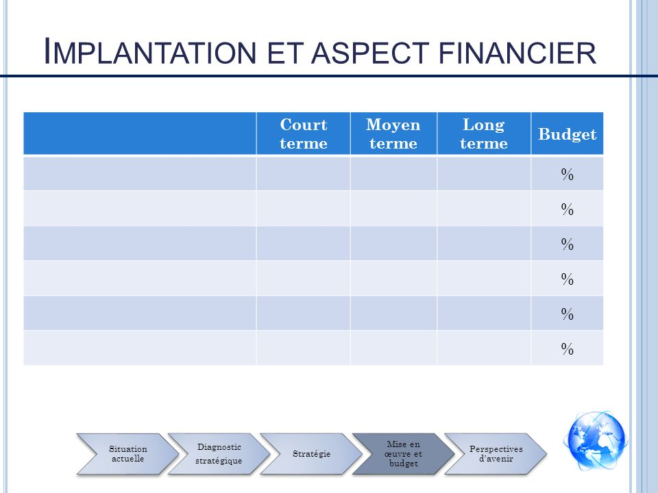 Implantation et aspect financier