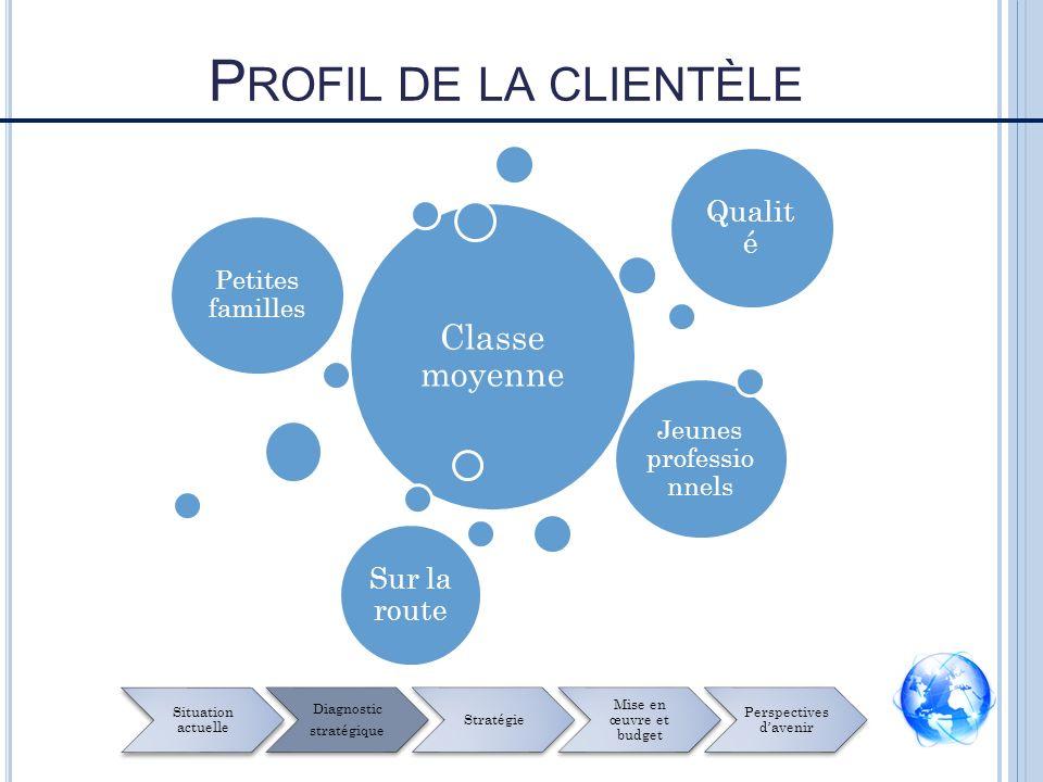 Profil de la clientèle Classe moyenne Qualité Sur la route