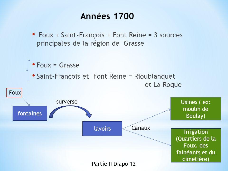 Années 1700 Foux + Saint-François + Font Reine = 3 sources principales de la région de Grasse. Foux = Grasse.