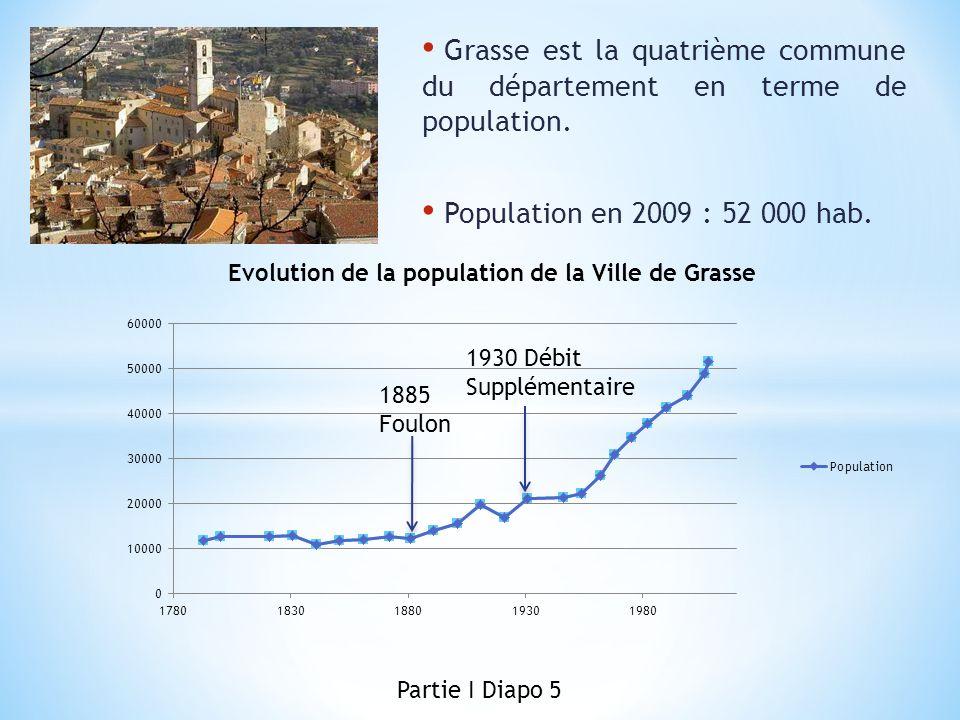 Grasse est la quatrième commune du département en terme de population.