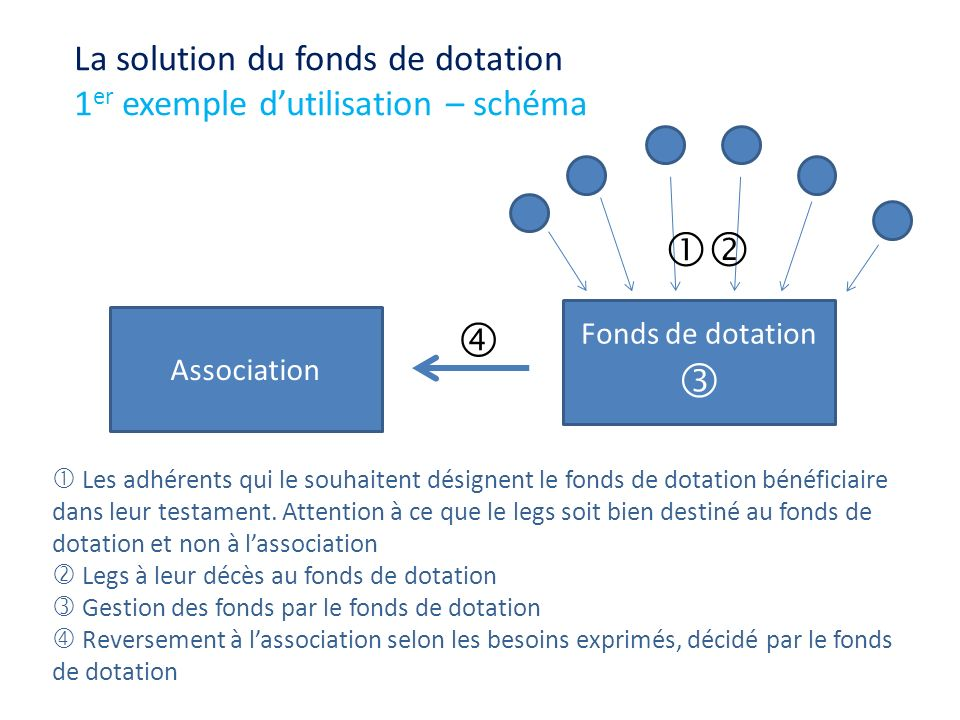 La solution du fonds de dotation 1er exemple d'utilisation – schéma