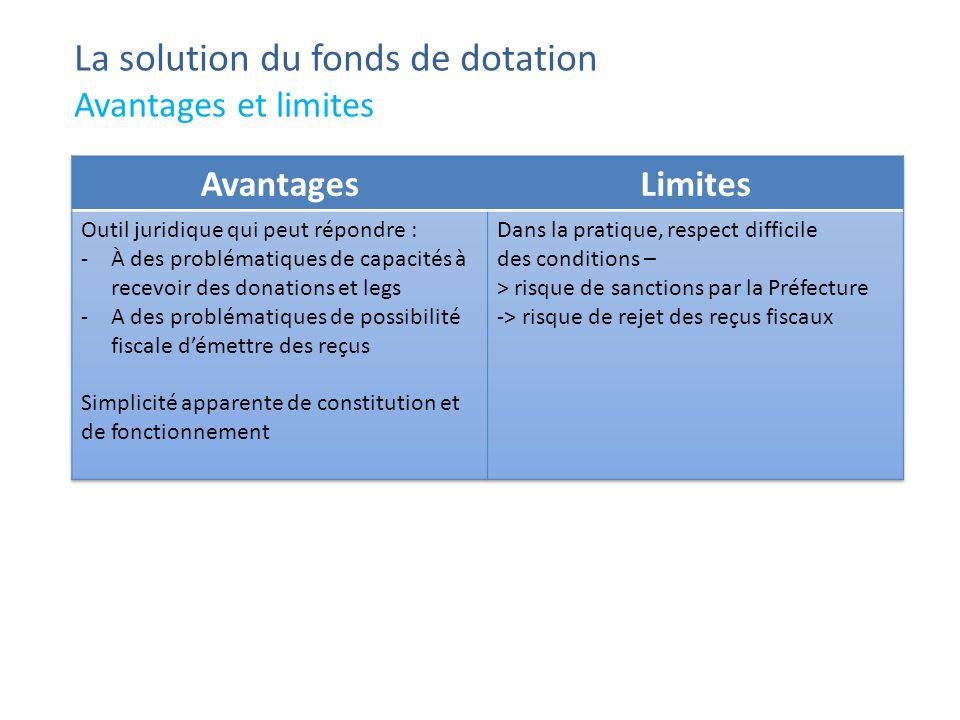 La solution du fonds de dotation Avantages et limites