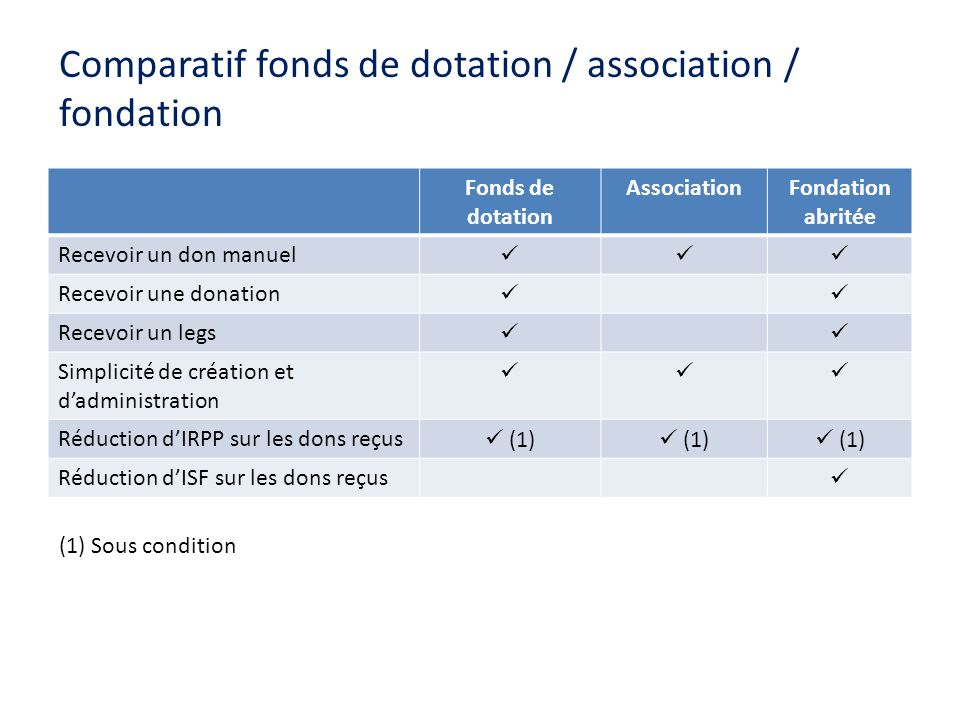 Comparatif fonds de dotation / association / fondation