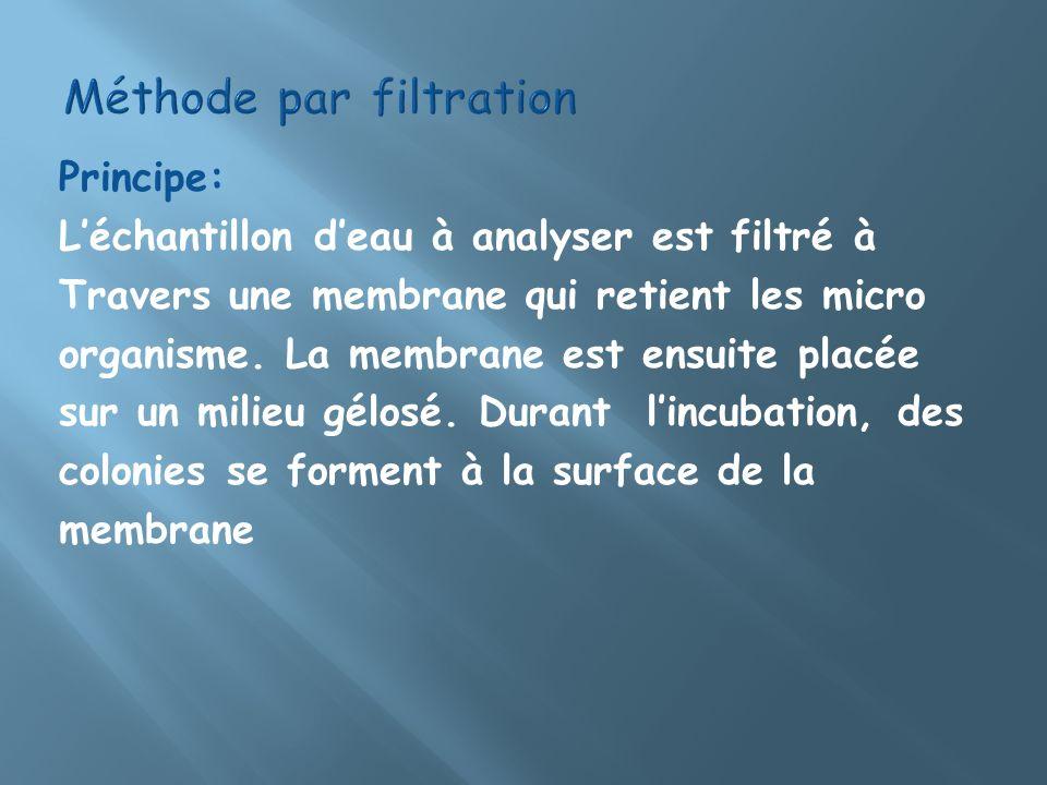 Méthode par filtration