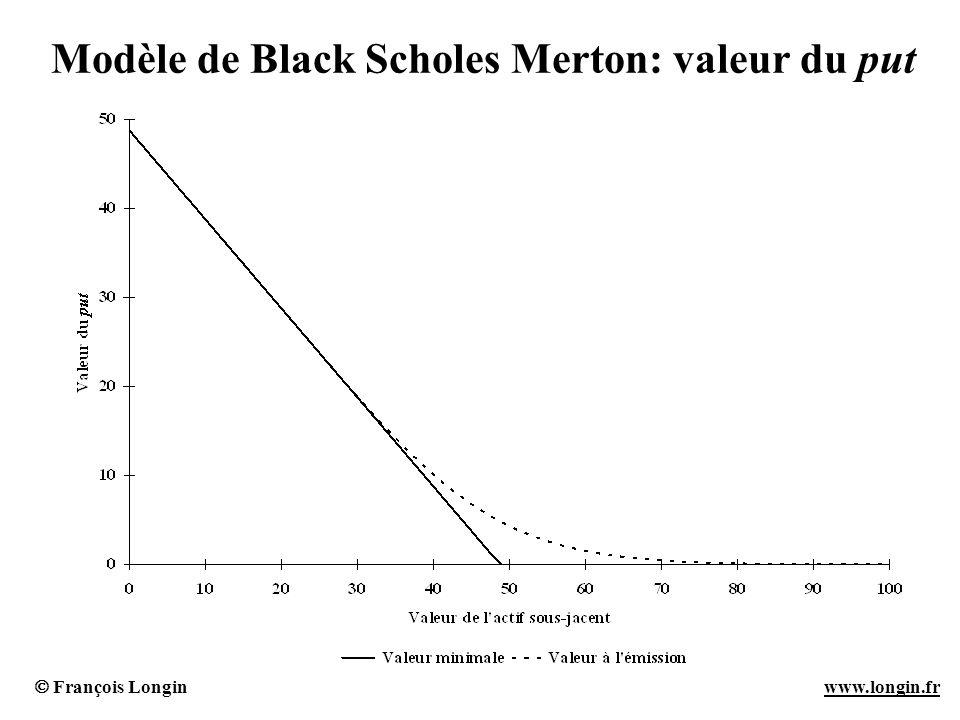 Modèle de Black Scholes Merton: valeur du put