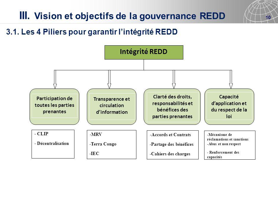 III. Vision et objectifs de la gouvernance REDD