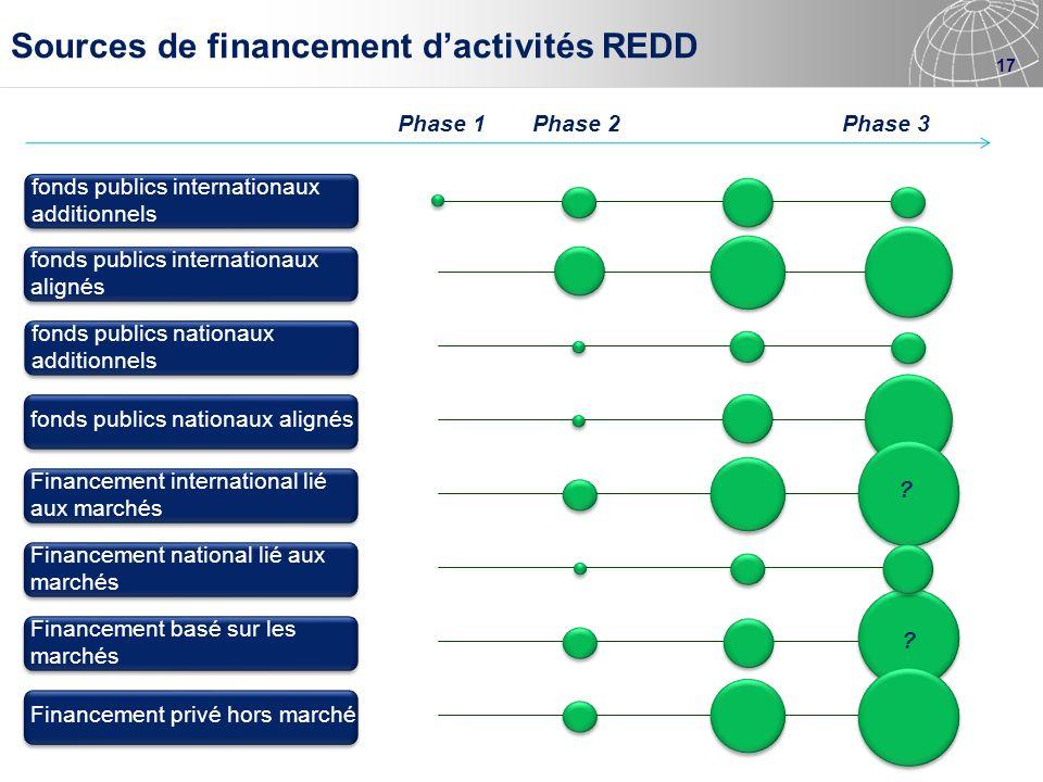 Sources de financement d'activités REDD