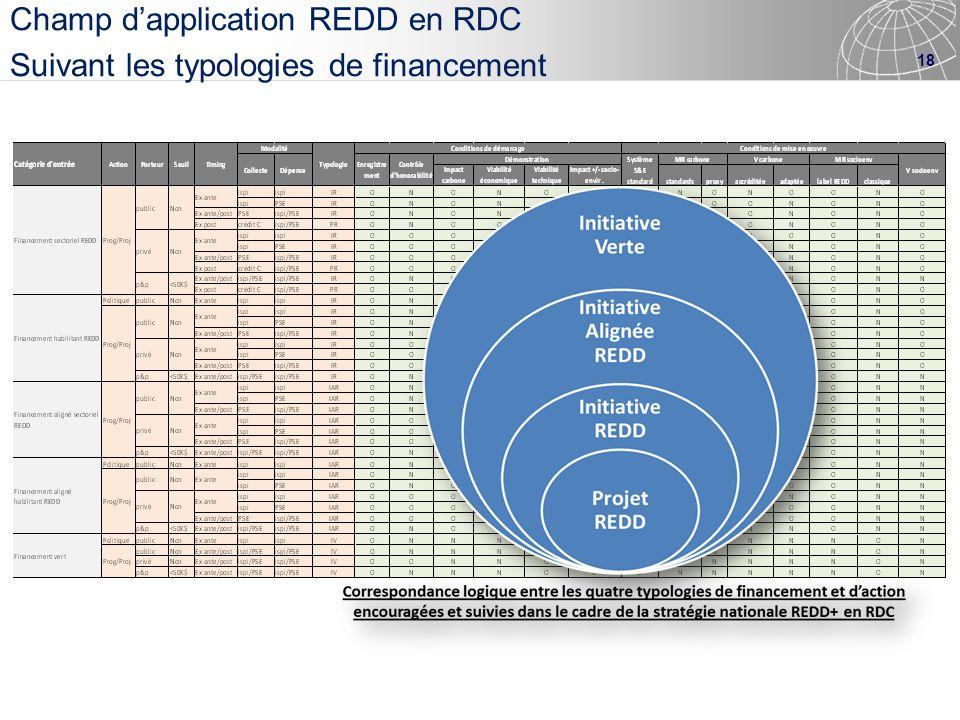 Champ d'application REDD en RDC Suivant les typologies de financement