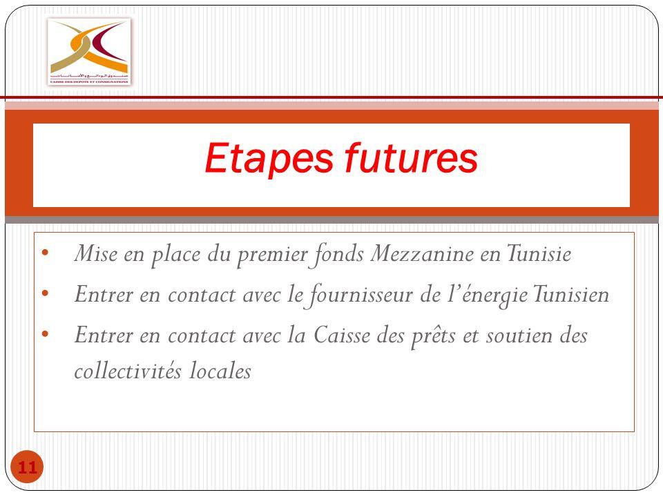Etapes futures Mise en place du premier fonds Mezzanine en Tunisie